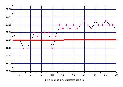 базальная температура, график базальной температуры, базальная температура воспаление придатков