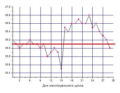 Базальная температура при повышенном прогестероне thumbnail