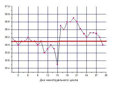базальная температура, график базальной температуры, базальная температура при прогестероновой недостаточности