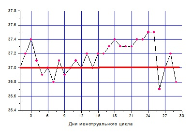 базальная температура, график базальной температуры, базальная температура при эстрогеновой недостаточности