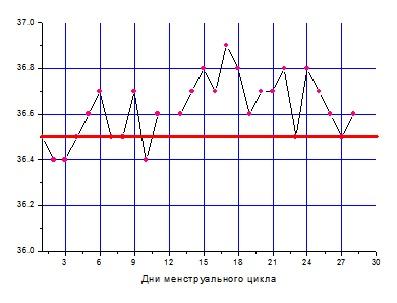 базальная температура, график базальной температуры, базальная температура ановуляторный цикл