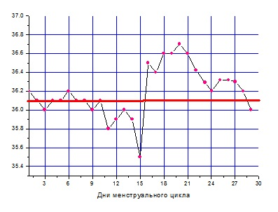 Может ли базальная температура быть 36.9 при беременности
