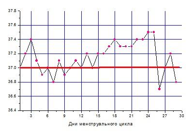 Если базальная температура 36 8 может быть беременность