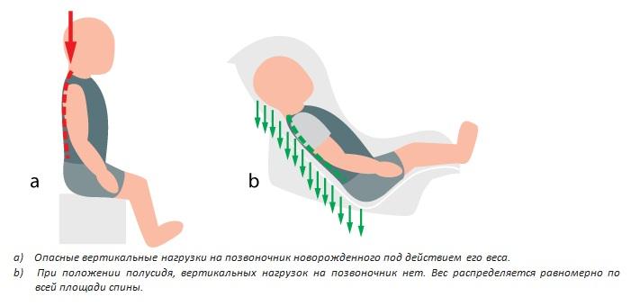 опасные вертикальные нагрузки на позвоночник новорожденного