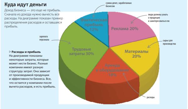 sredniy-uroven-operatsionnih-rashodov-v-biznes-tsentrah