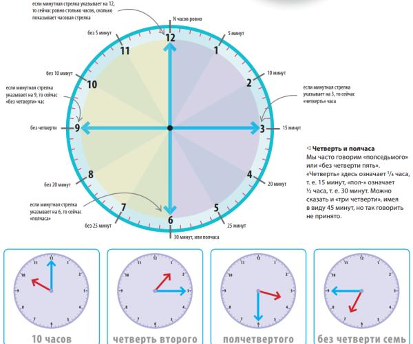 Существует даже специальная таблица допустимых отклонений для разных типов часов.